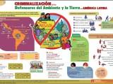 Criminalización de defensores del ambiente y la tierra en América Latina